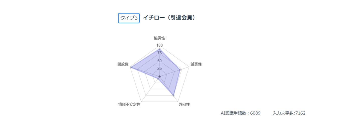 イチローの性格分析